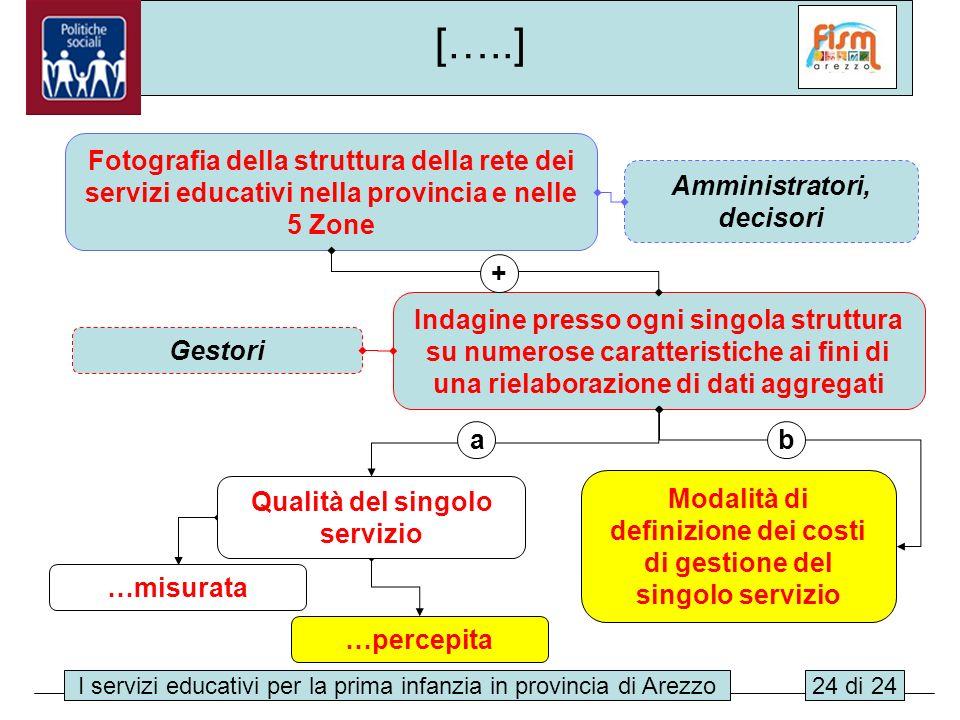 […..] Fotografia della struttura della rete dei servizi educativi nella provincia e nelle 5 Zone. Amministratori, decisori.